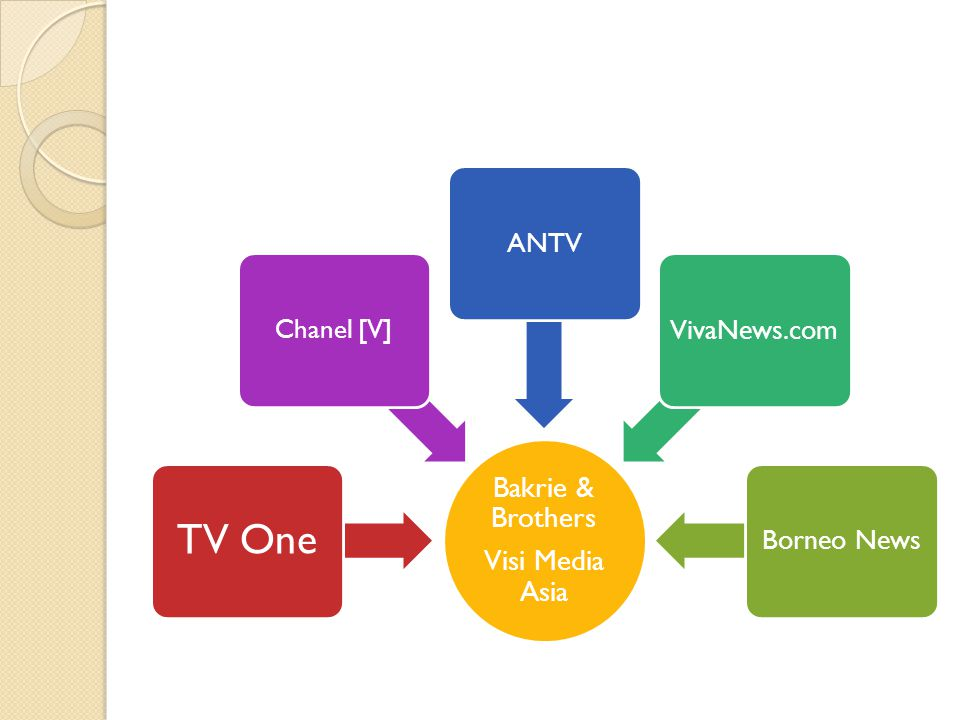 TV One Chanel [V] Bakrie & Brothers Visi Media Asia ANTV VivaNews.com